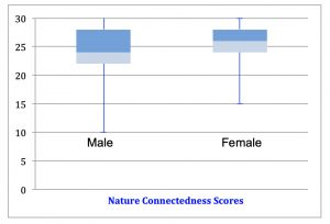 Females have higher nature connectedness scores